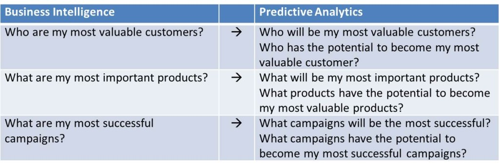 Descriptive vs Predictive analysis 2